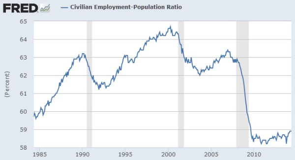 Civil_Employm_Ratio_84-14