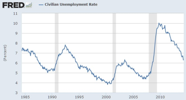 Civilian_Unempl_Rate_84-14