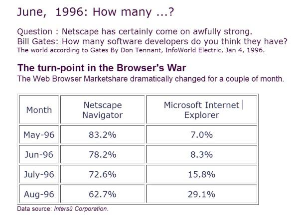 Netscaoe_IE_1996