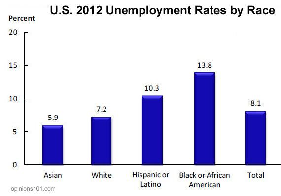 unemployment_race_2012_sig
