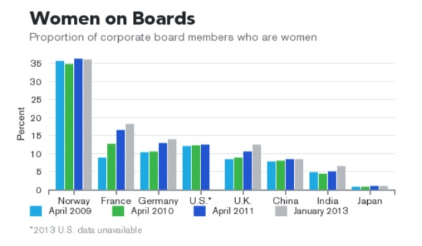 women_on_board_corp