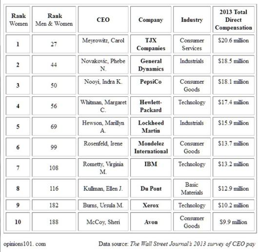 WSJ_Women_CEO_Pay_2013