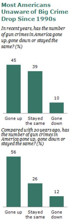Americans_Unaware_of_drop