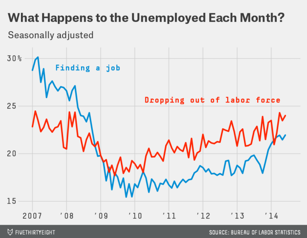dropping_out_of_labor_vs_find_job