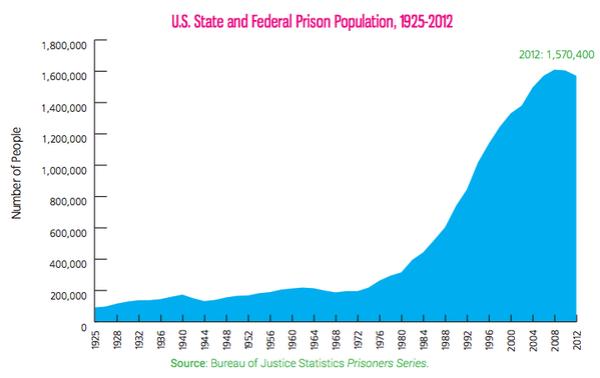 prison_population_US