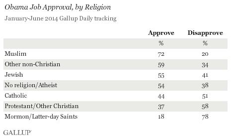 religions_politics_preferences