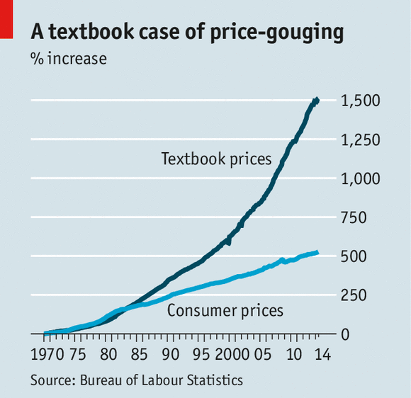 text-book_prices_1970-2014