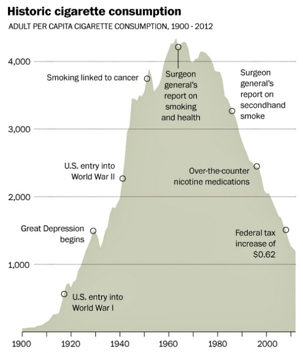 Tobacco-consumption-historical
