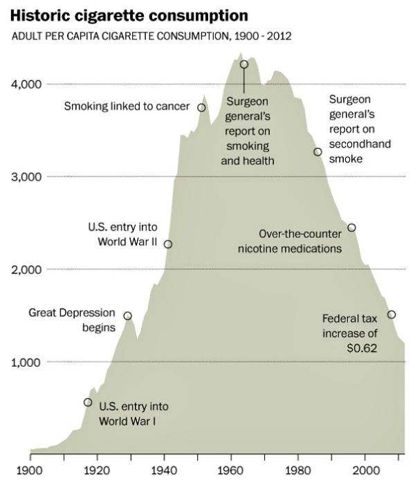 Tobacco-consumption-historical