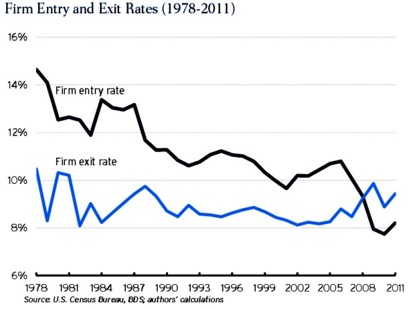 companies_entry_exit_rate_1978_2011