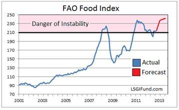 food-index-2001-2013