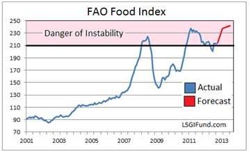 food-index-2001-2013