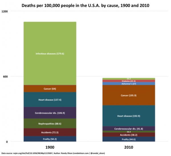 Leading_Causes_Of_Death_In_1900_2010