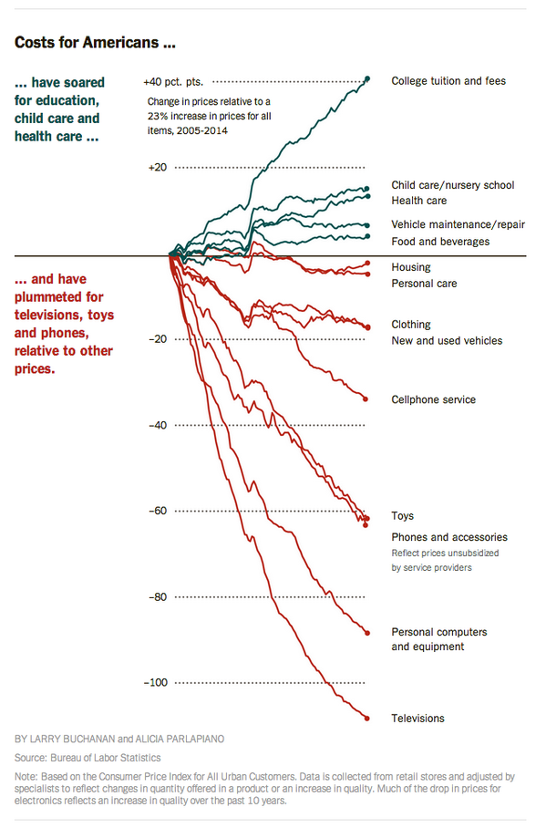 prices_changed_2005-14