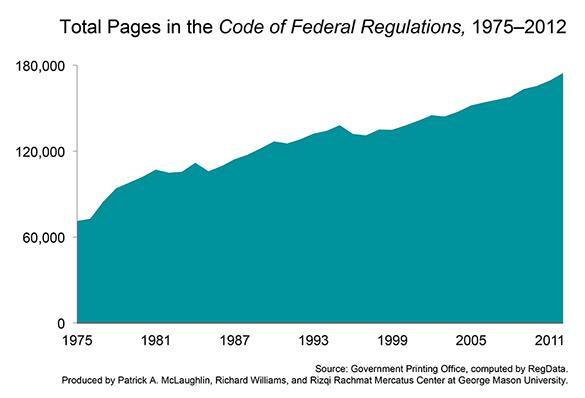 Total_pages_of_Gov_regulations