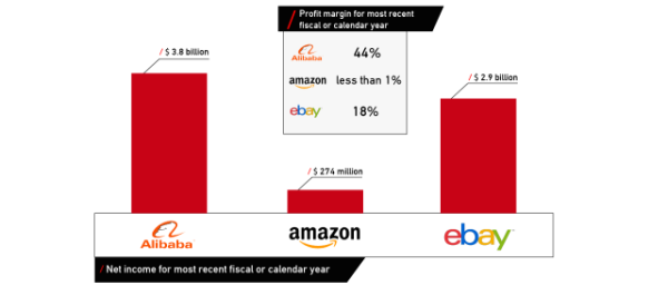 profit-margin-and-profit-chart-alibaba