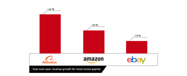 revenue_growth_Alibab_VS_Amazon