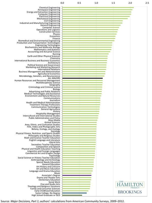 college_majors_ranked_by_lifetime_earnings