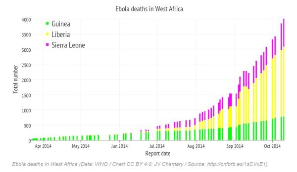 Ebola_death_WestAfrica