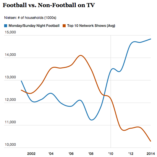 Football_VS_Non_Football_ShowsTV
