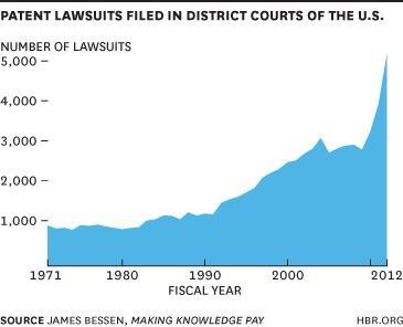 patent_lawsuits_1971_2012