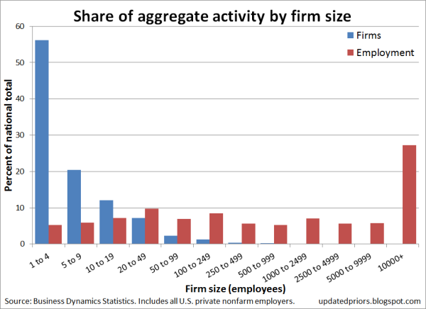 employment_by_size_company