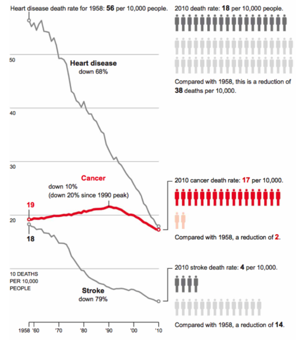 US_declining_lethality_heart_disease_cancer_stroke_last_50_yrs