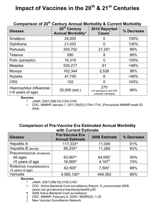 Vaccines_amazingly_effective_tables_2